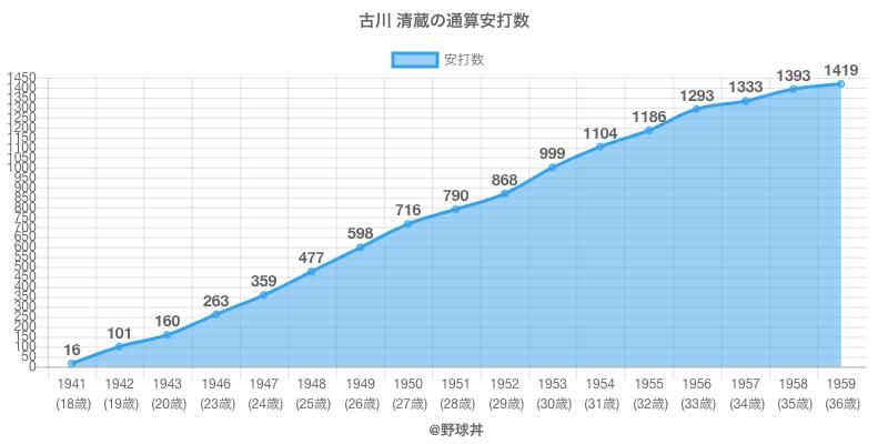 #古川 清蔵の通算安打数