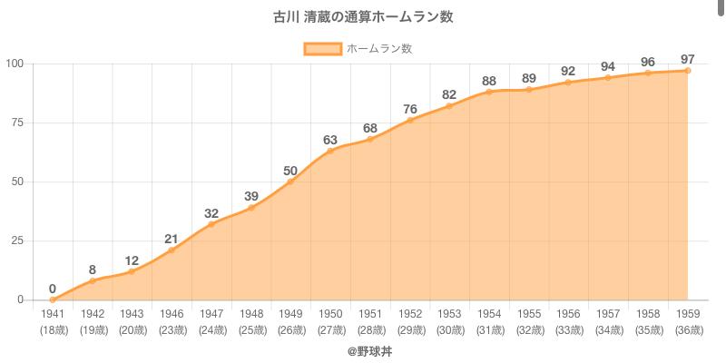 #古川 清蔵の通算ホームラン数