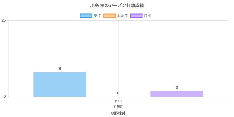 #川島 孝のシーズン打撃成績