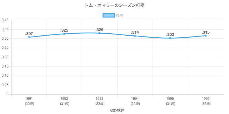 トム・オマリーのシーズン打率