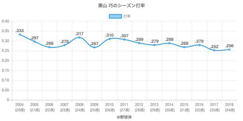 栗山 巧のシーズン打率