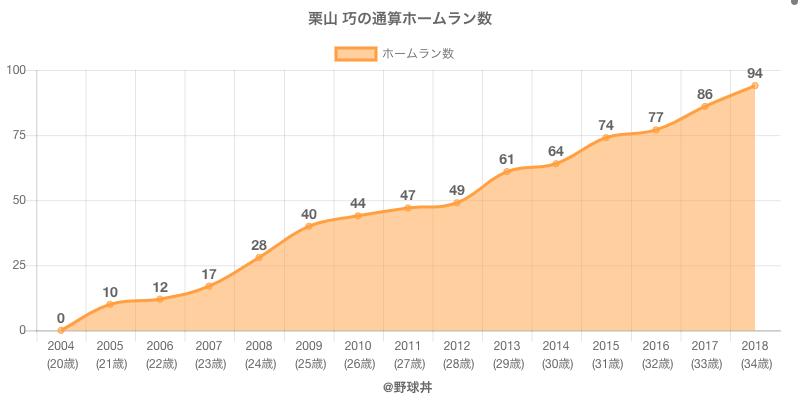 #栗山 巧の通算ホームラン数