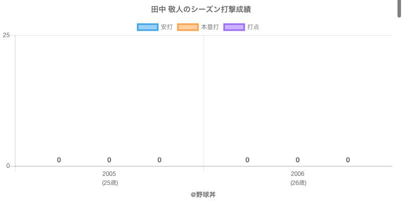 #田中 敬人のシーズン打撃成績