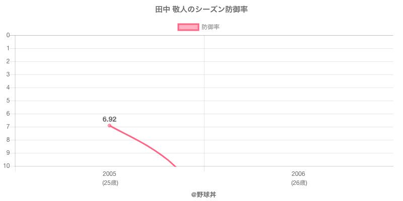 田中 敬人のシーズン防御率