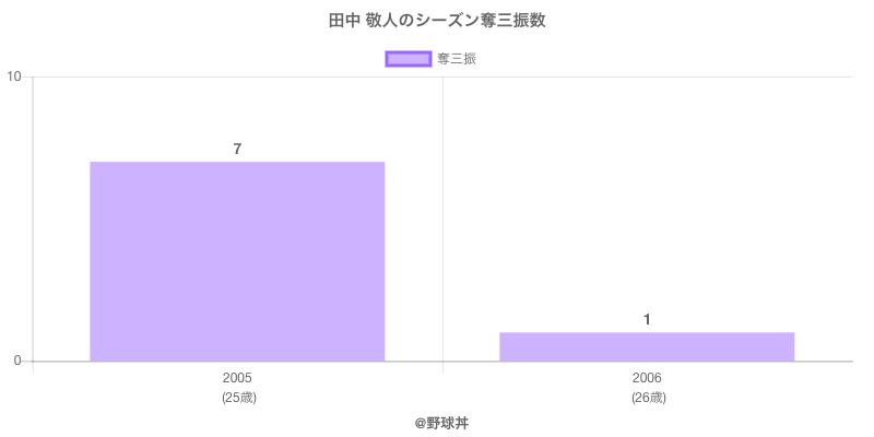 #田中 敬人のシーズン奪三振数