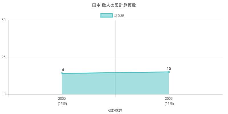 #田中 敬人の累計登板数
