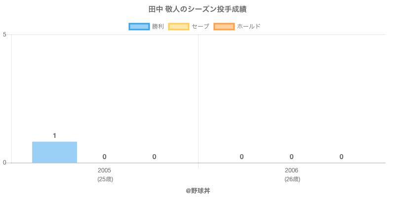 #田中 敬人のシーズン投手成績