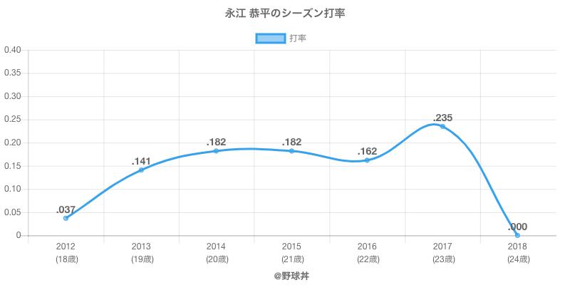 永江 恭平のシーズン打率