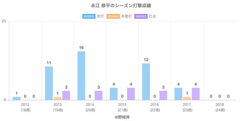 #永江 恭平のシーズン打撃成績