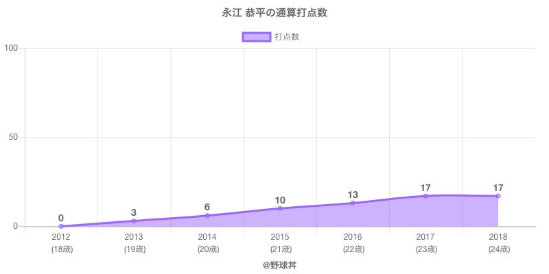 #永江 恭平の通算打点数