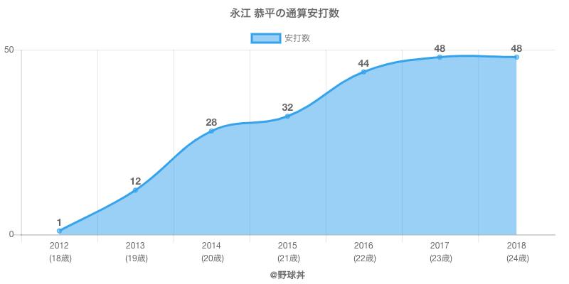 #永江 恭平の通算安打数