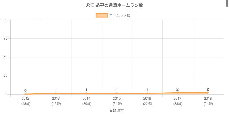 #永江 恭平の通算ホームラン数