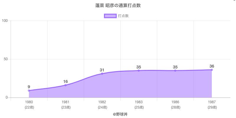 #蓬萊 昭彦の通算打点数