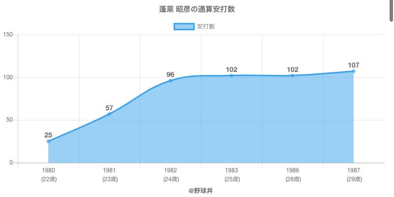 #蓬萊 昭彦の通算安打数
