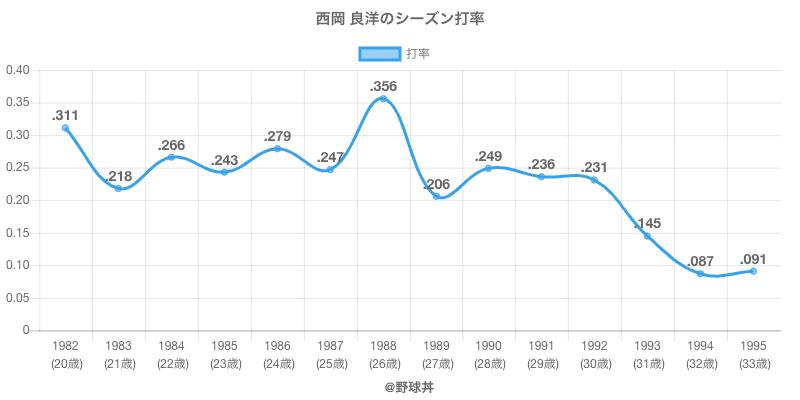西岡 良洋のシーズン打率