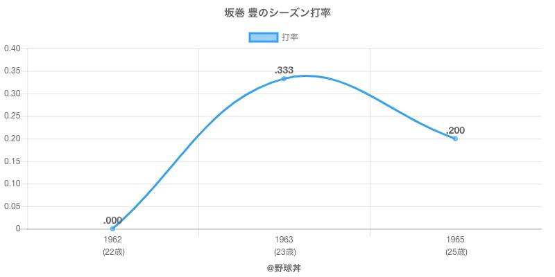 坂巻 豊のシーズン打率