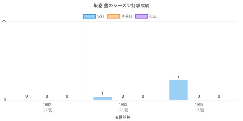#坂巻 豊のシーズン打撃成績