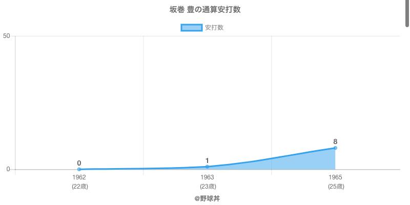 #坂巻 豊の通算安打数