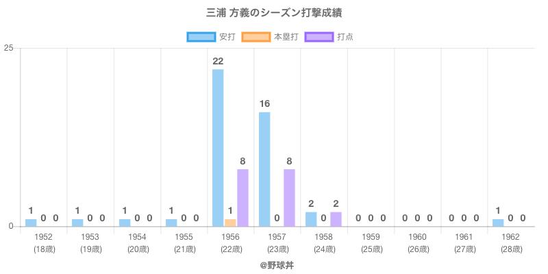 #三浦 方義のシーズン打撃成績