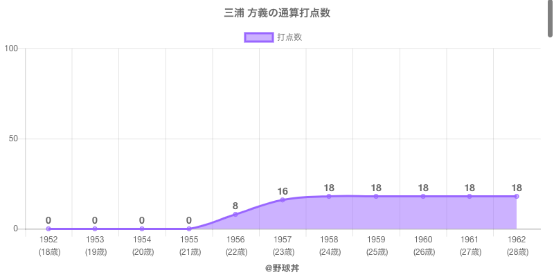 #三浦 方義の通算打点数