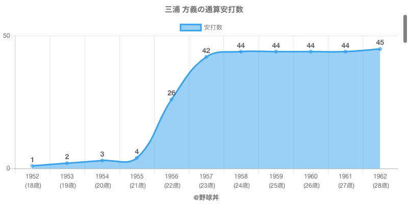 #三浦 方義の通算安打数