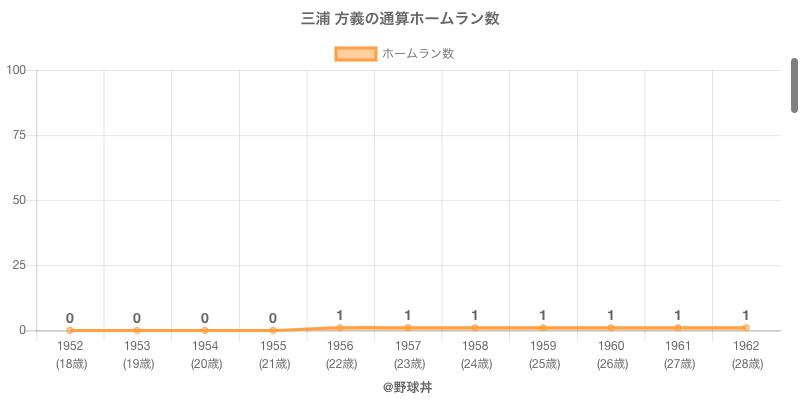 #三浦 方義の通算ホームラン数