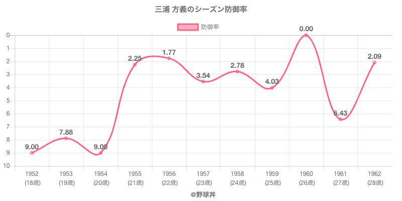 三浦 方義のシーズン防御率