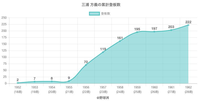 #三浦 方義の累計登板数