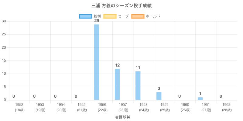 #三浦 方義のシーズン投手成績