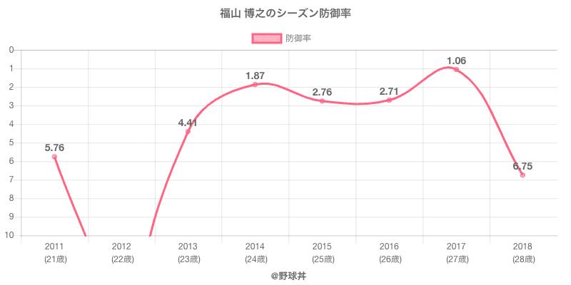 福山 博之のシーズン防御率