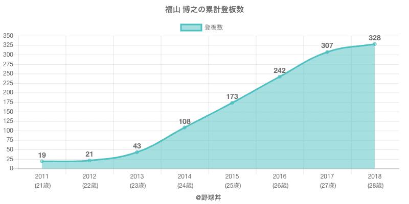 #福山 博之の累計登板数