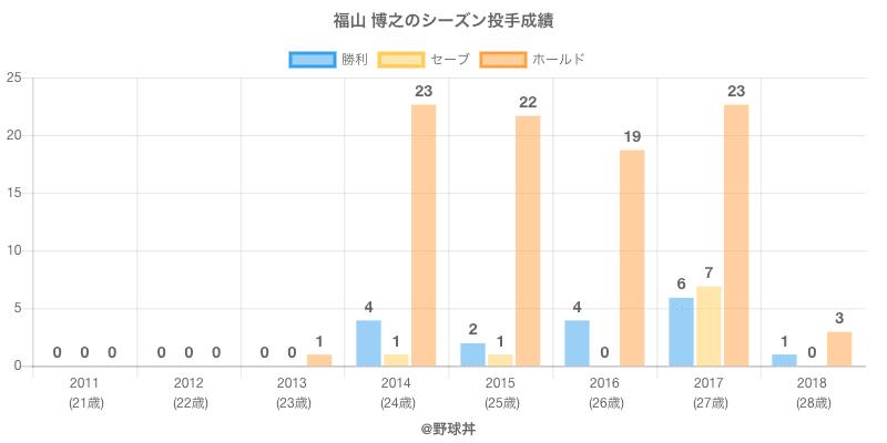 #福山 博之のシーズン投手成績