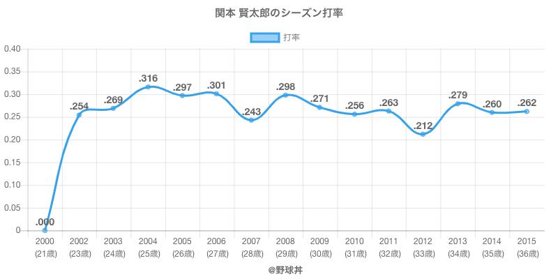 関本 賢太郎のシーズン打率
