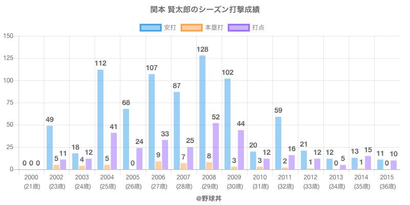 #関本 賢太郎のシーズン打撃成績