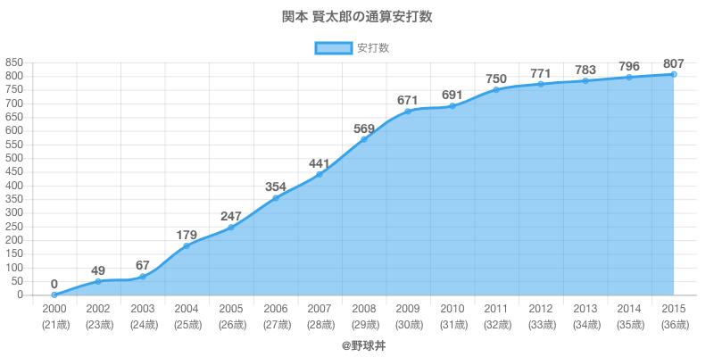 #関本 賢太郎の通算安打数