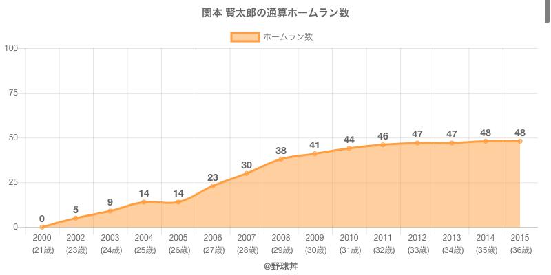 #関本 賢太郎の通算ホームラン数