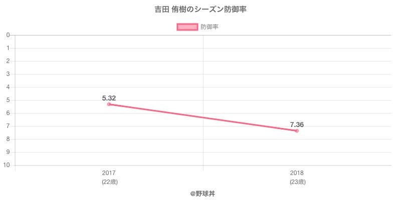 吉田 侑樹のシーズン防御率