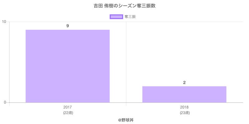 #吉田 侑樹のシーズン奪三振数