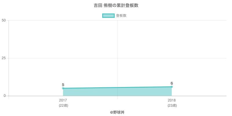 #吉田 侑樹の累計登板数