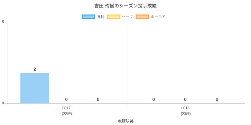 #吉田 侑樹のシーズン投手成績