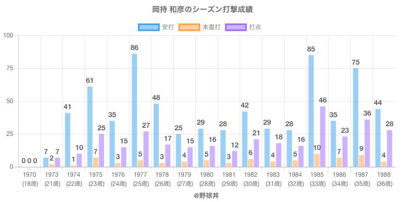 #岡持 和彦のシーズン打撃成績