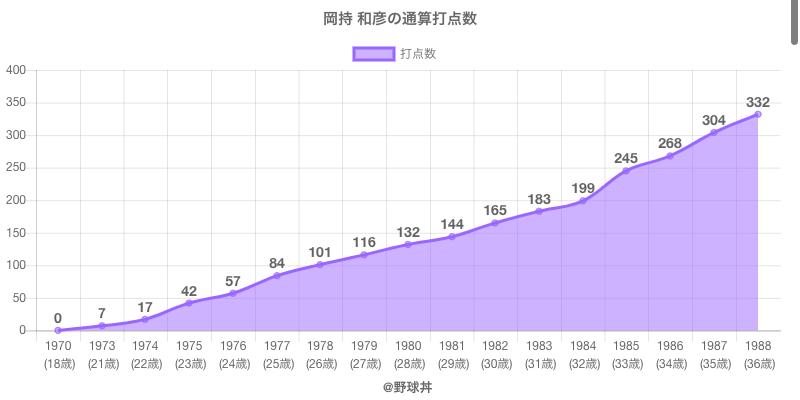 #岡持 和彦の通算打点数