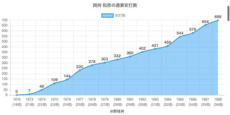 #岡持 和彦の通算安打数