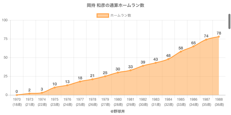 #岡持 和彦の通算ホームラン数