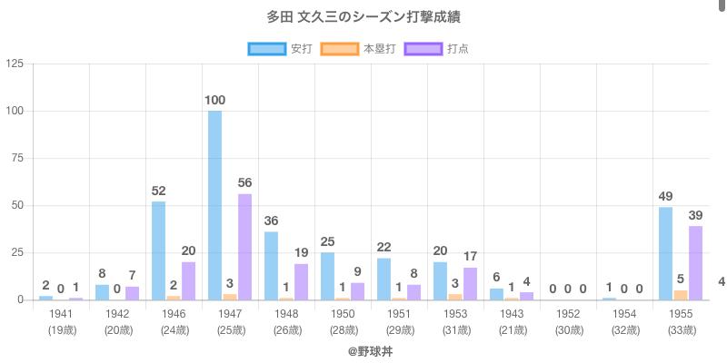 #多田 文久三のシーズン打撃成績