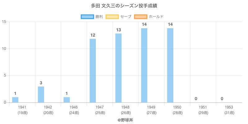 #多田 文久三のシーズン投手成績