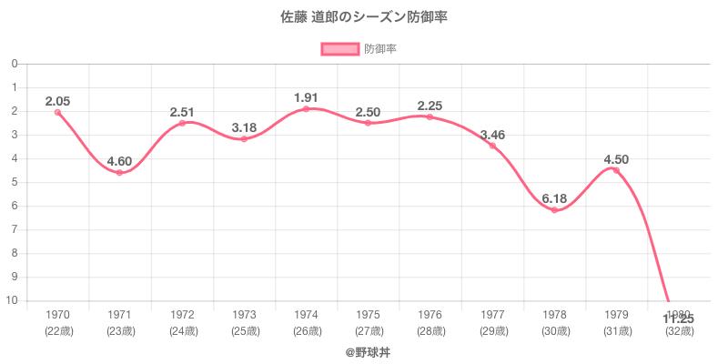 佐藤 道郎のシーズン防御率