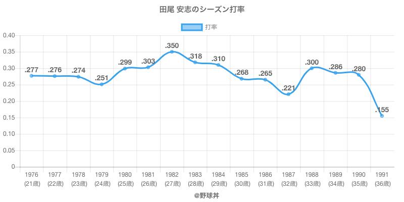 田尾 安志のシーズン打率