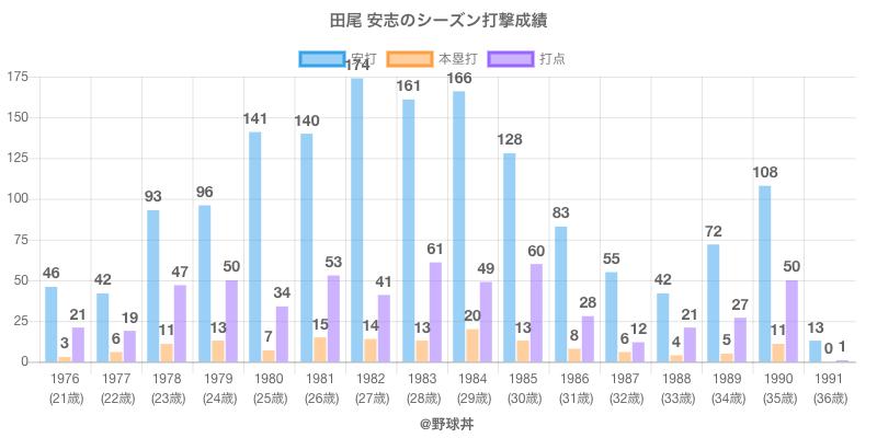 #田尾 安志のシーズン打撃成績