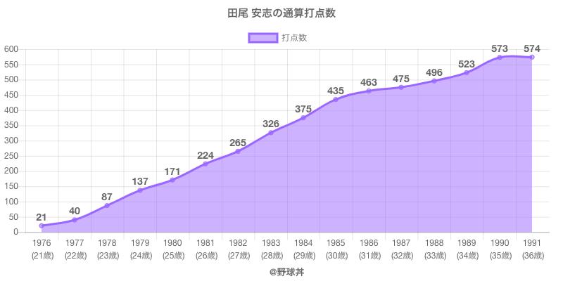 #田尾 安志の通算打点数